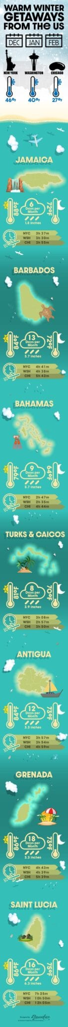 Infographic Warm Winter Getaway Destinations